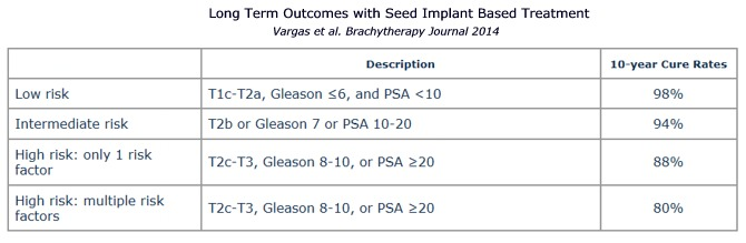 Brachytherapy: Prostate Seed Implant Outcomes Chart