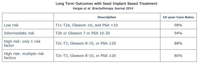 Brachytherapy Prostate Seed Implant Staten Island