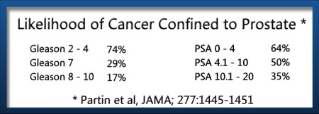 Likelihood of Cancer Confined to Prostate