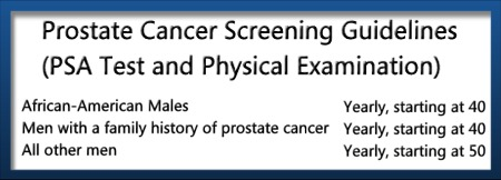 Prostate Cancer Screening Guidlines